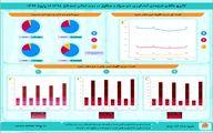 نتایج منتخب طرح های آمارگیری دام سبک و سنگین