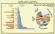 زراعت ایران را بیشتر بشناسیم