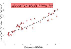 رابطه صادرات و ارزش افزوده بخش کشاورزی در ایران